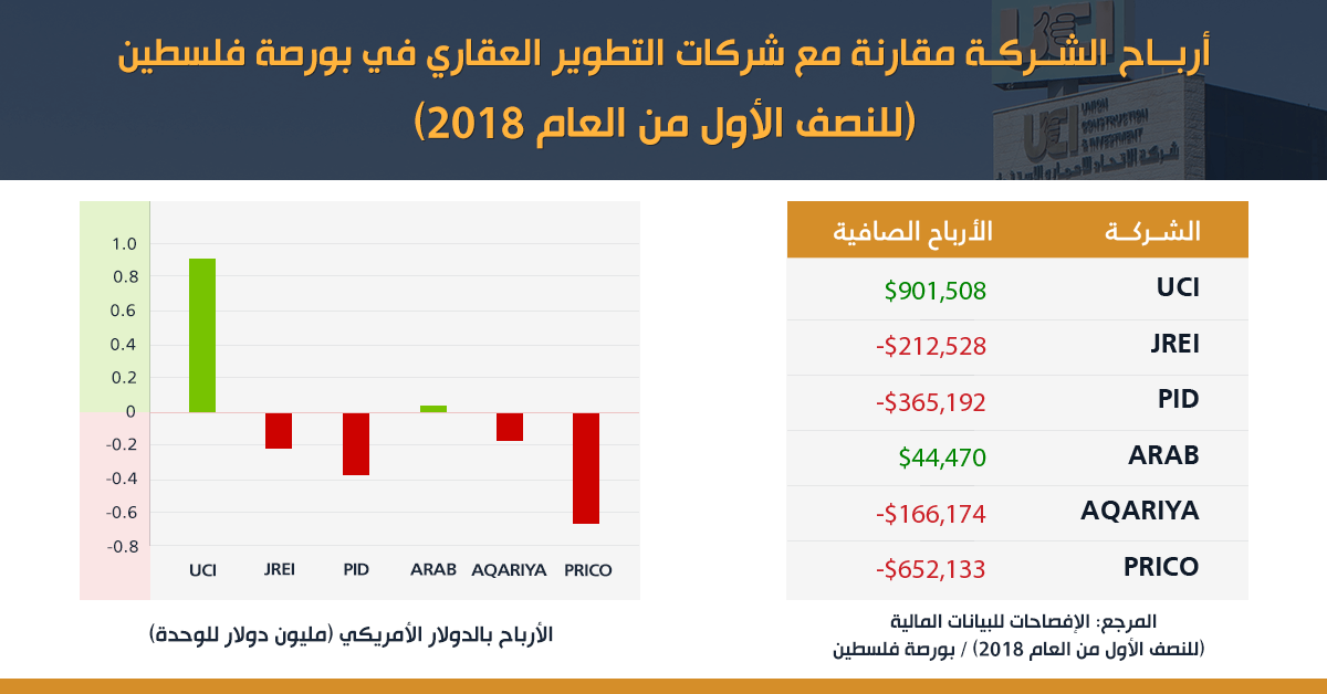 UCI Records Highest Profits of all Real-Estate Companies on the Palestinian Security Exchange for Q2 2018